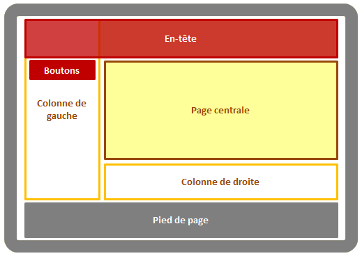 Apparence du site